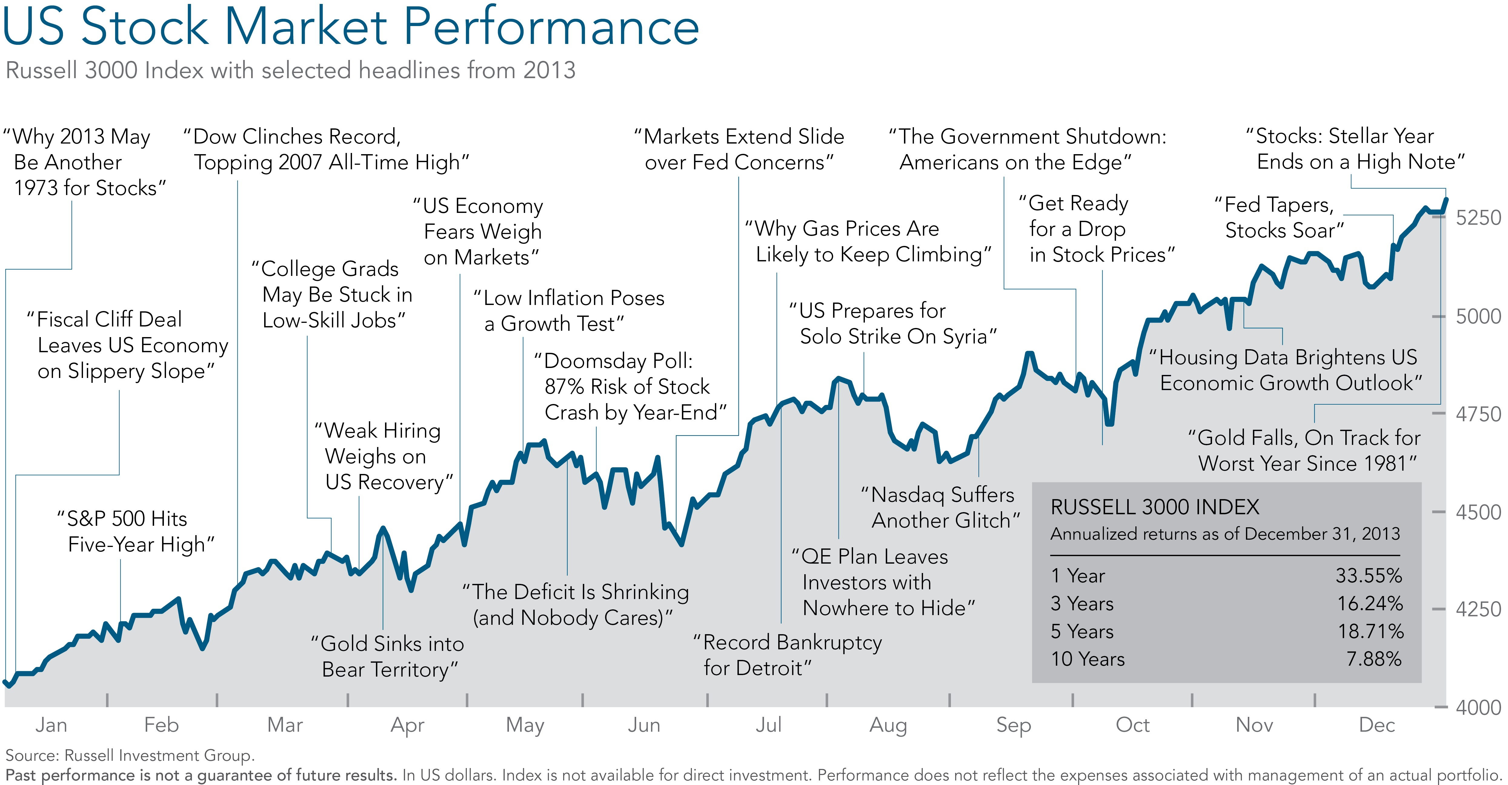 What Past Market Declines Can Teach Us Stock Are Historical Background Help You Put Have Been Somewhat Regular Events