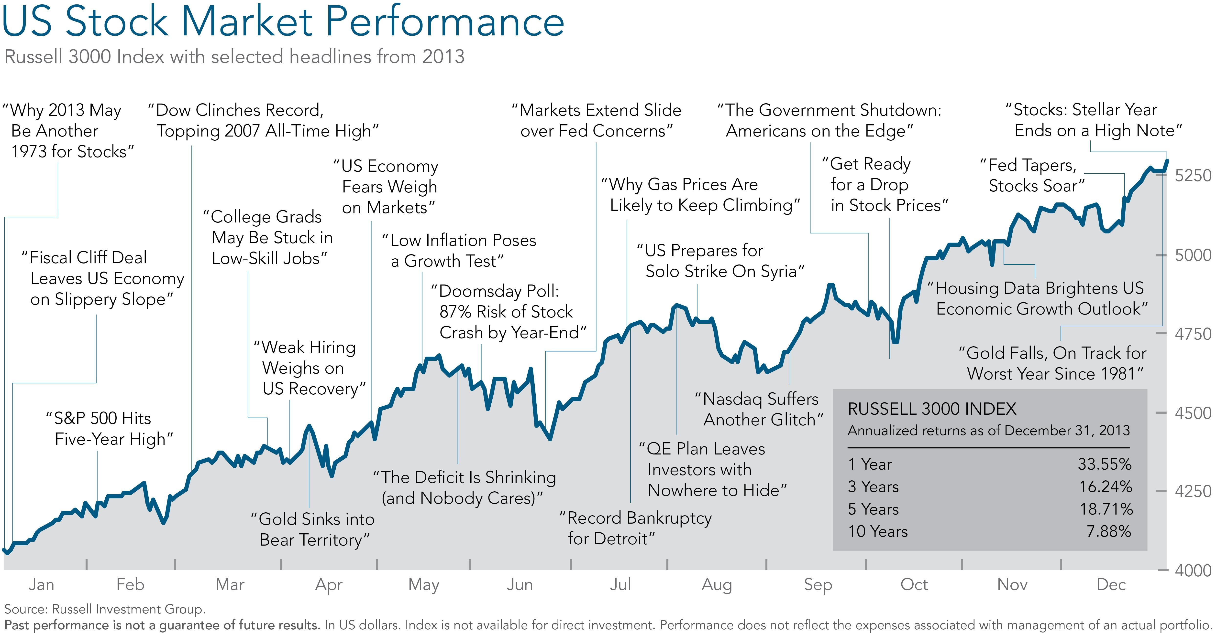 Market summary q4 2013 marin financial advisors