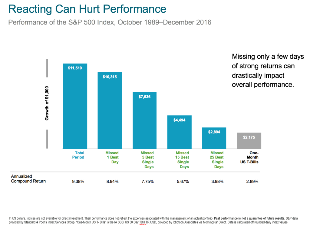REacting Can Hurt Performance