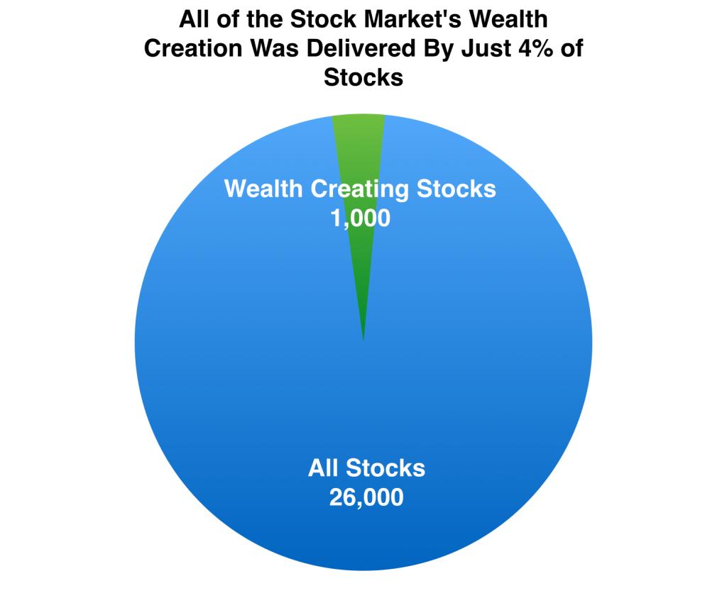 Wealth Creating Stocks